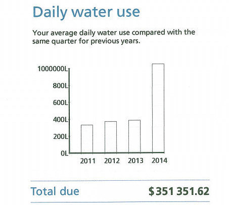 daily water use blowout