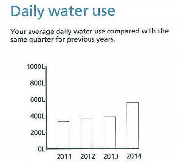 daily water use graph